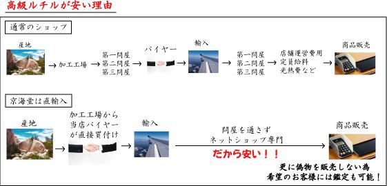 京海堂のルチルが安い理由